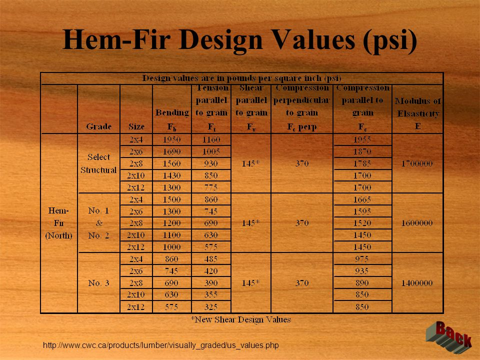 Hem-Fir Design Values (psi)