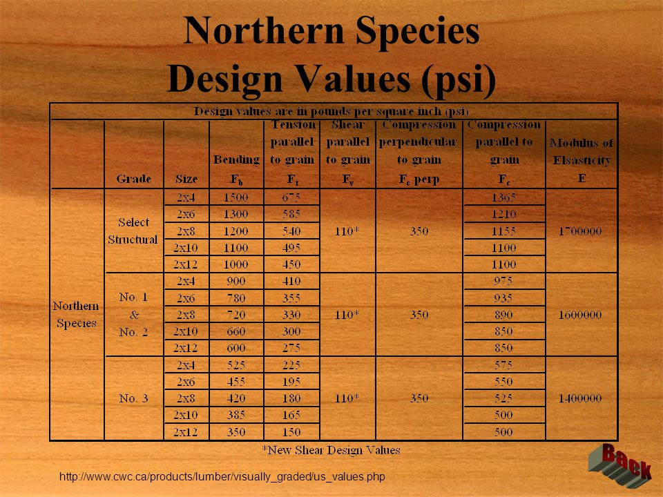 Northern Species Design Values (psi)