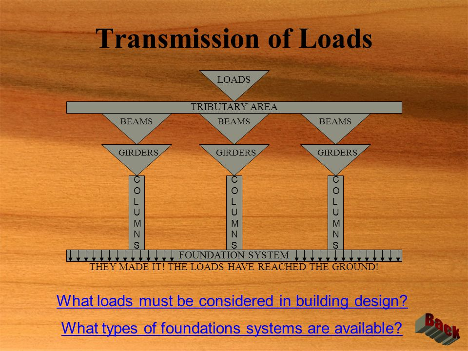 Transmission of Loads Back