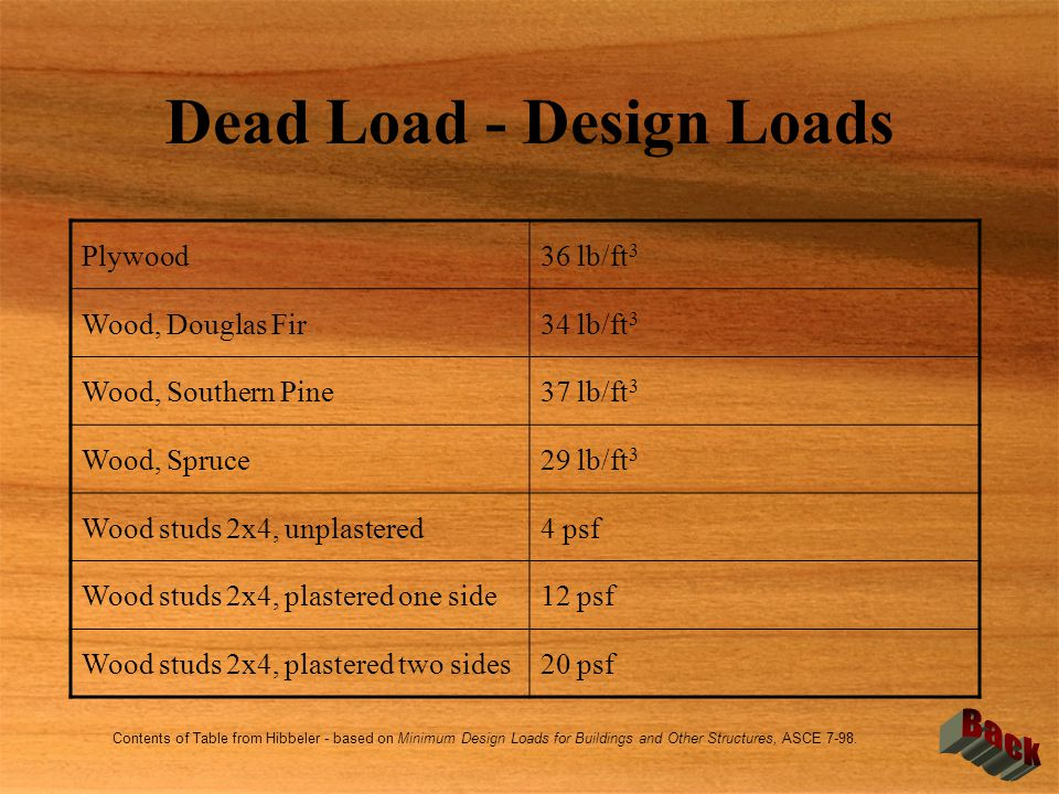 Dead Load - Design Loads
