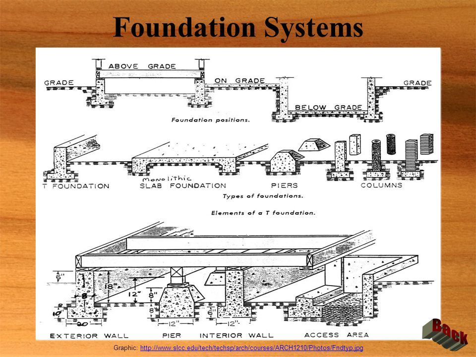 Foundation Systems Back
