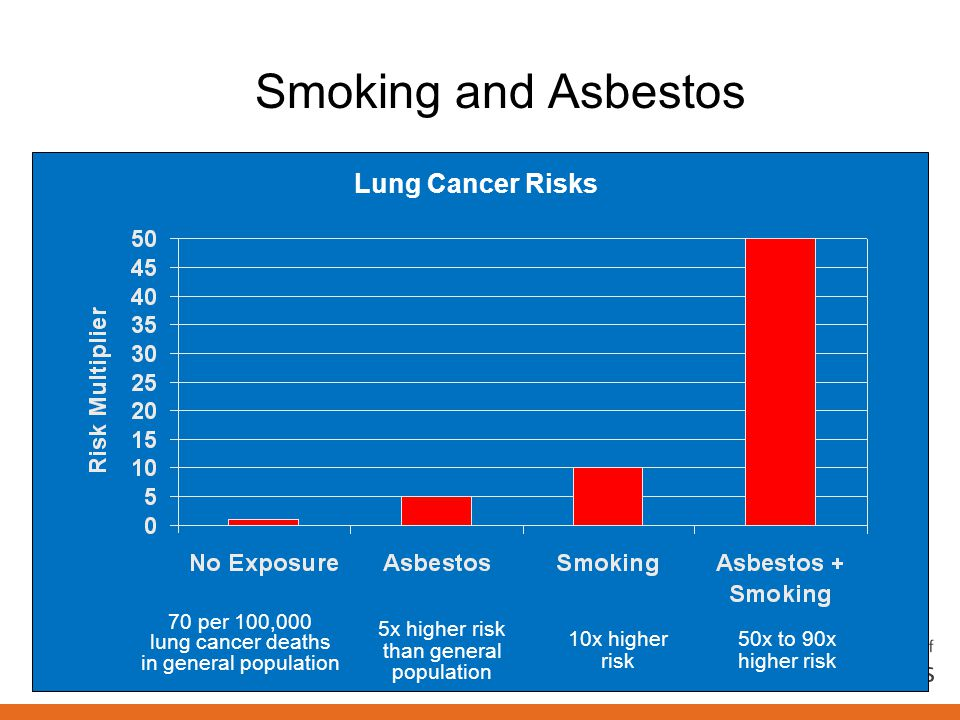 Smoking and Asbestos Lung Cancer Risks