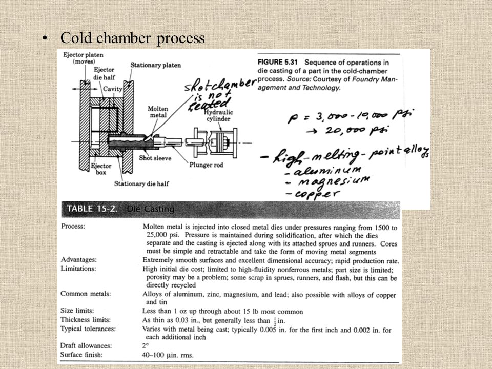 Cold chamber process