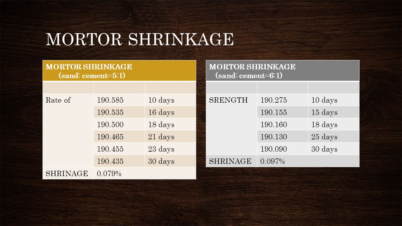 MORTOR SHRINKAGE MORTOR SHRINKAGE (sand: cement=5:1) Rate of 190.585