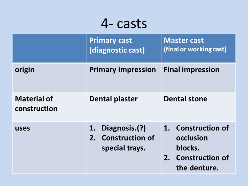 4- casts Primary cast (diagnostic cast) Master cast origin
