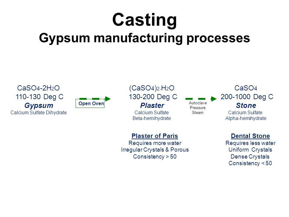 Casting Gypsum manufacturing processes