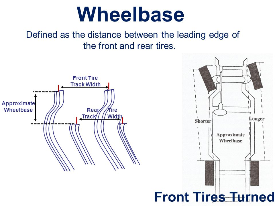 Wheelbase Front Tires Turned