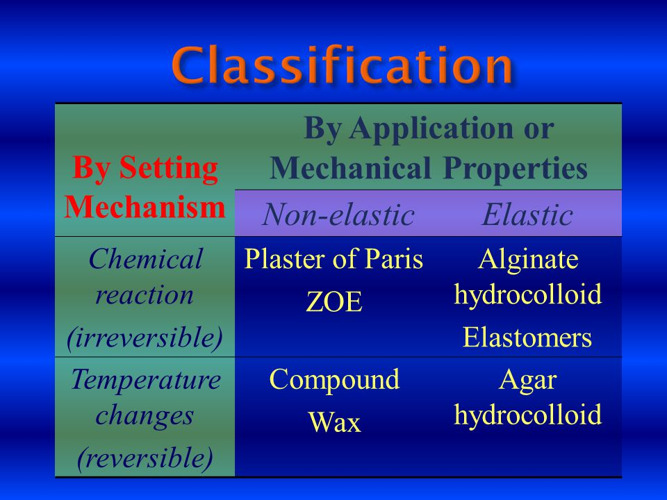By Application or Mechanical Properties