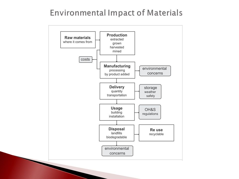 Environmental Impact of Materials