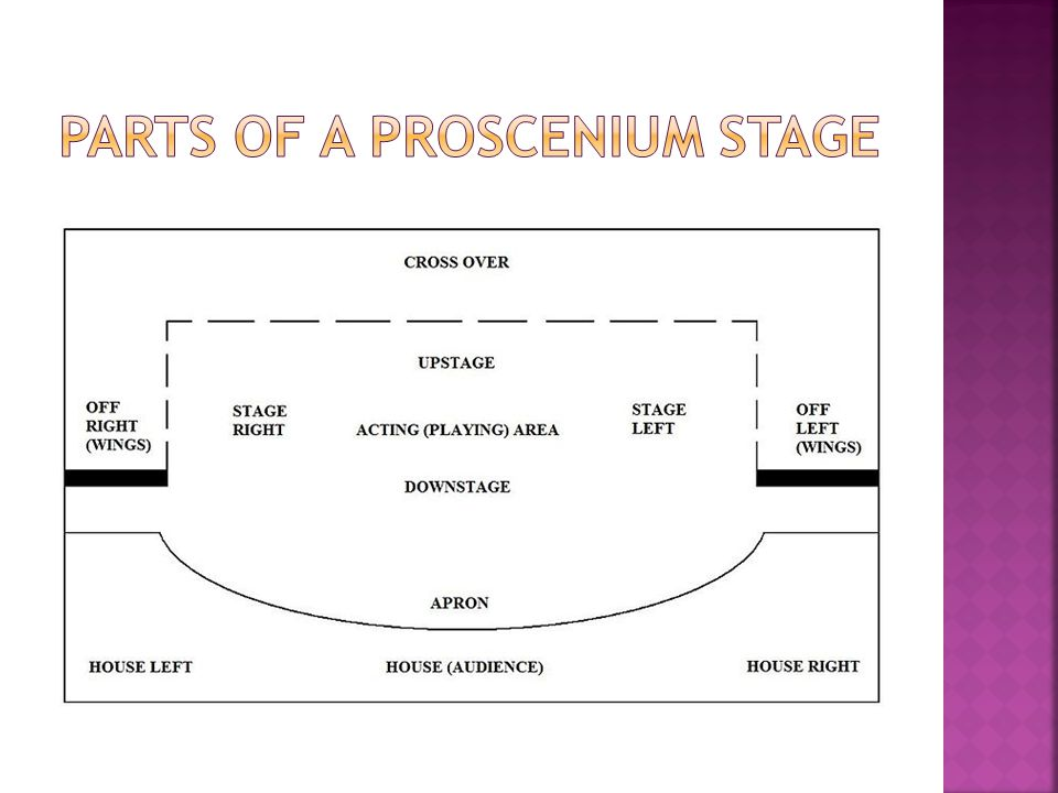 Parts of a proscenium stage
