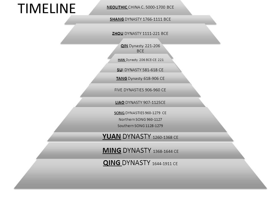 TIMELINE YUAN DYNASTY 1260-1368 CE MING DYNASTY 1368-1644 CE
