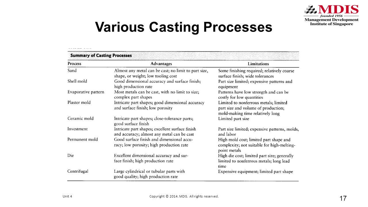 Various Casting Processes