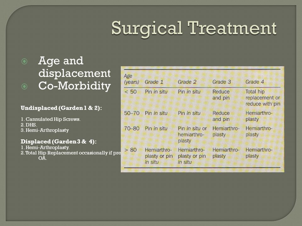 Surgical Treatment Age and displacement Co-Morbidity