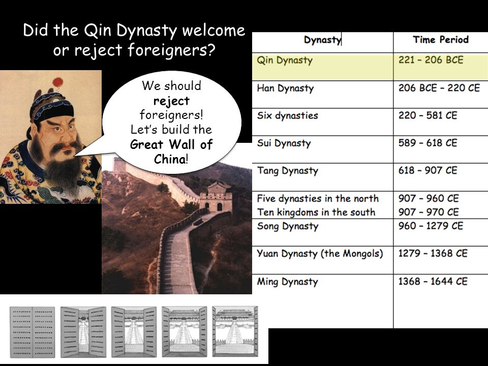 Did the Qin Dynasty welcome or reject foreigners