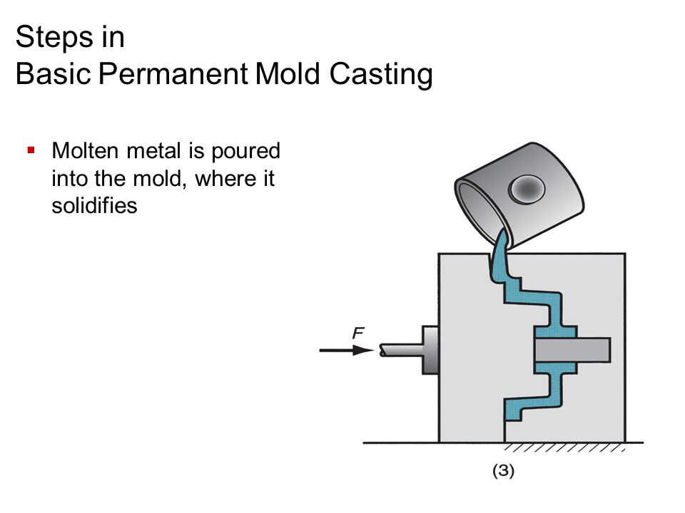 Steps in Basic Permanent Mold Casting