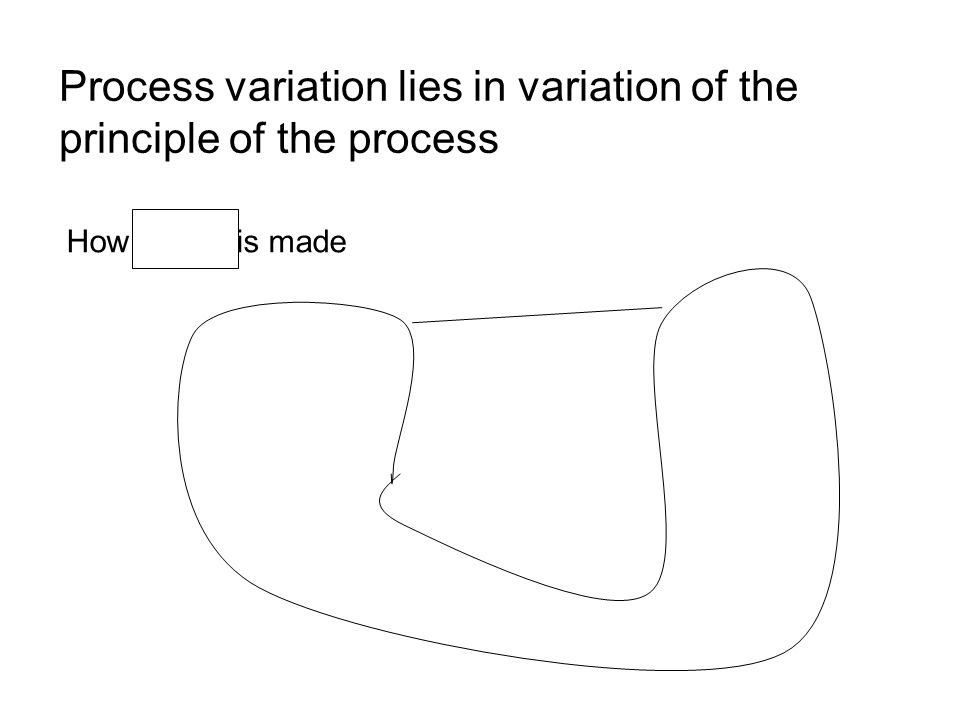 Process variation lies in variation of the principle of the process