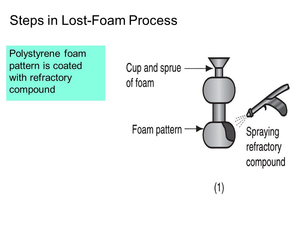 Steps in Lost-Foam Process