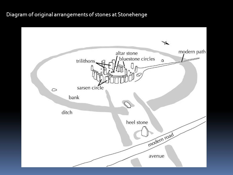 Diagram of original arrangements of stones at Stonehenge