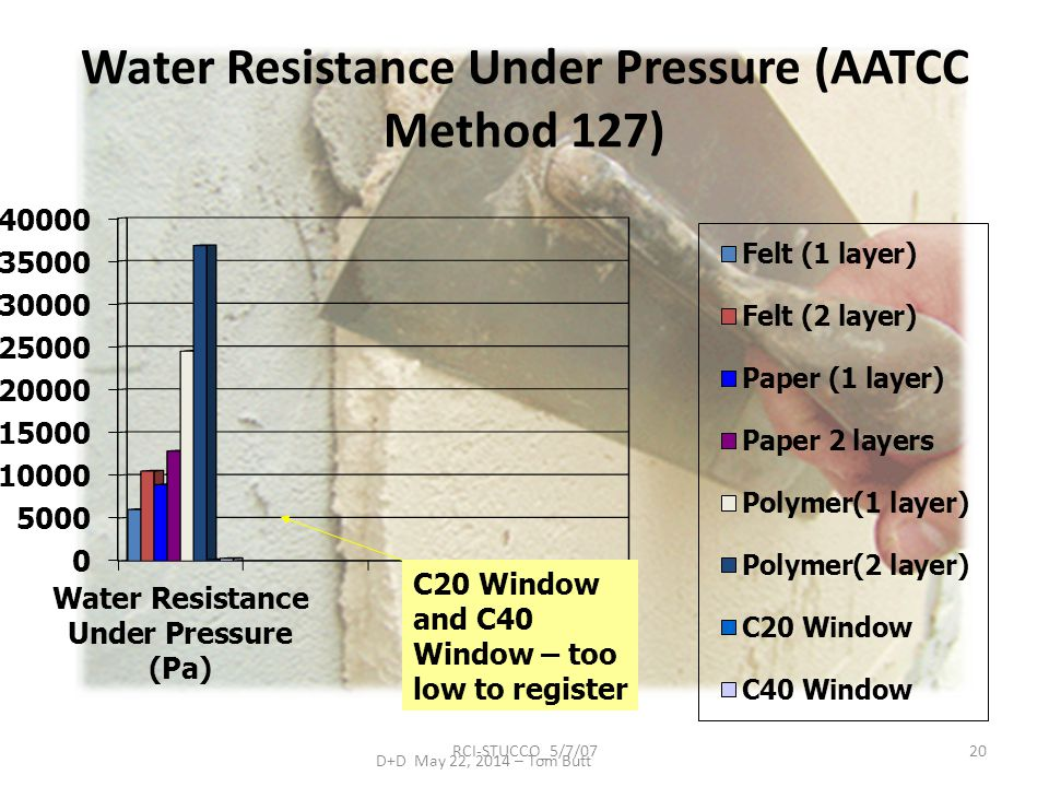Water Resistance Under Pressure (AATCC Method 127)