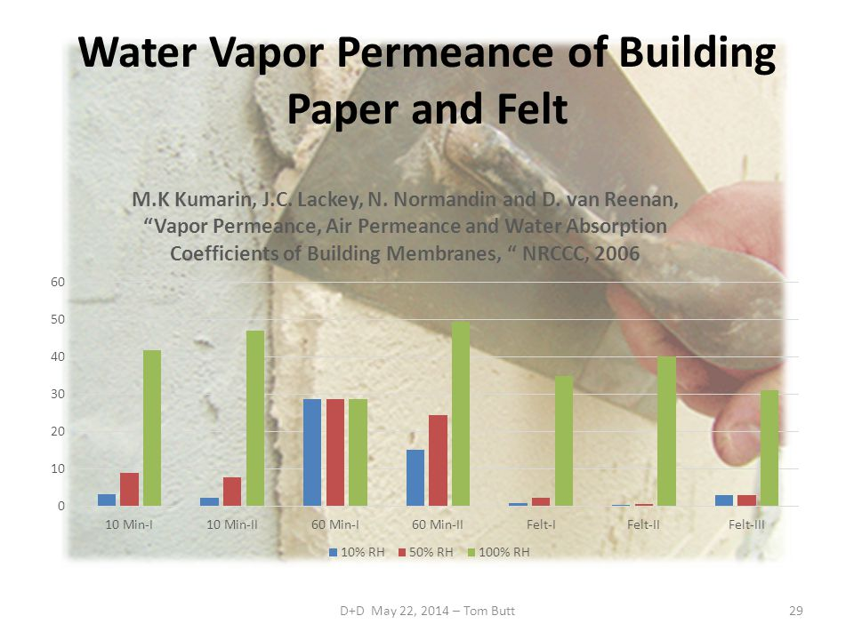 Water Vapor Permeance of Building Paper and Felt
