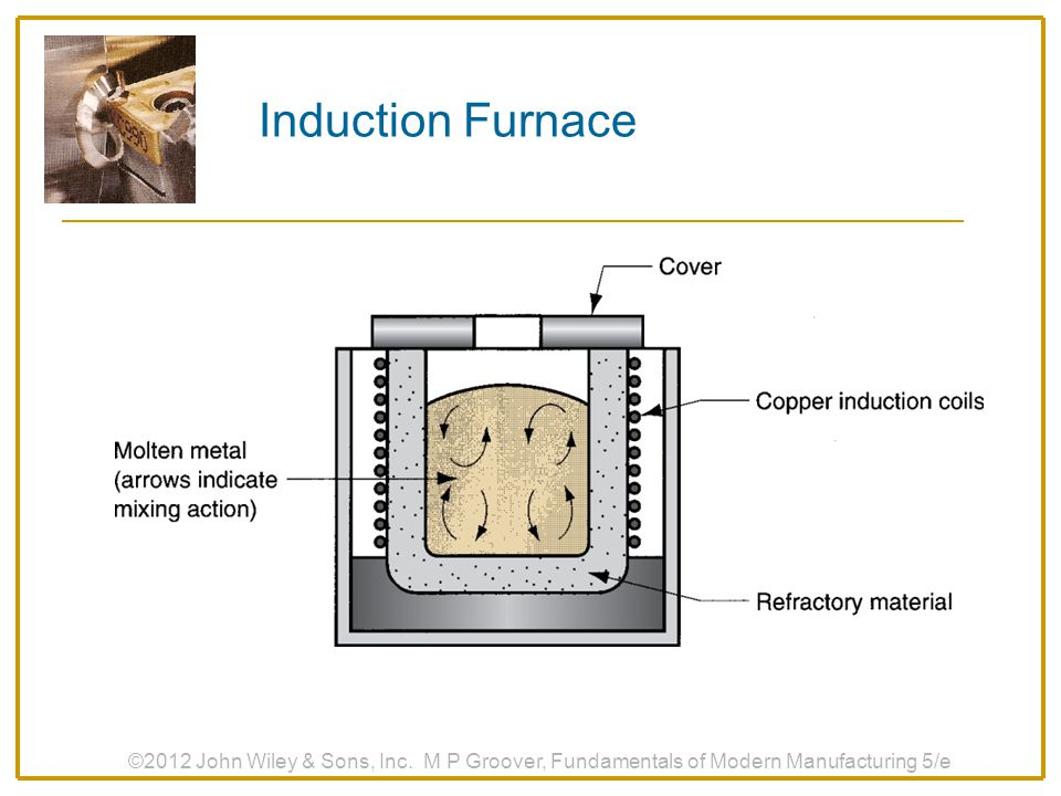 Induction Furnace ©2012 John Wiley & Sons, Inc.