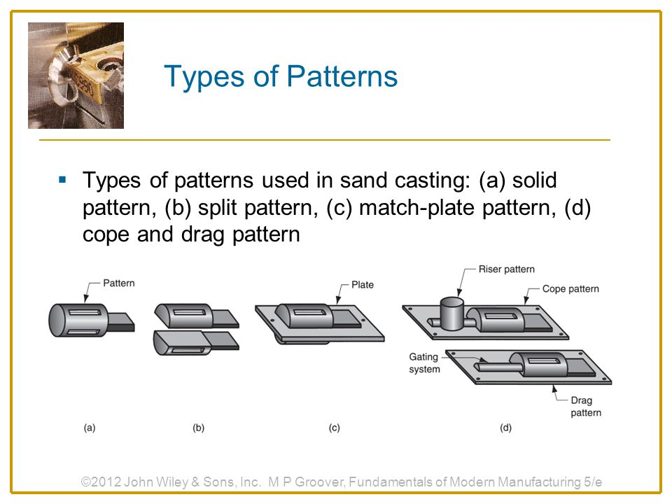 Types of Patterns Types of patterns used in sand casting: (a) solid pattern, (b) split pattern, (c) match‑plate pattern, (d) cope and drag pattern.