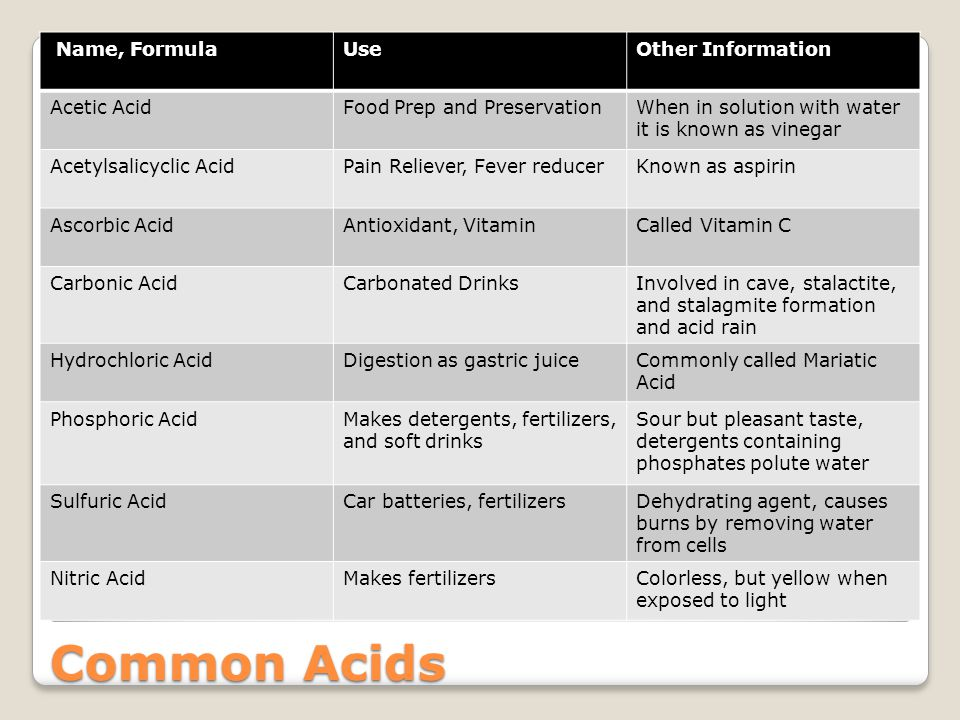 Common Acids Name, Formula Use Other Information Acetic Acid
