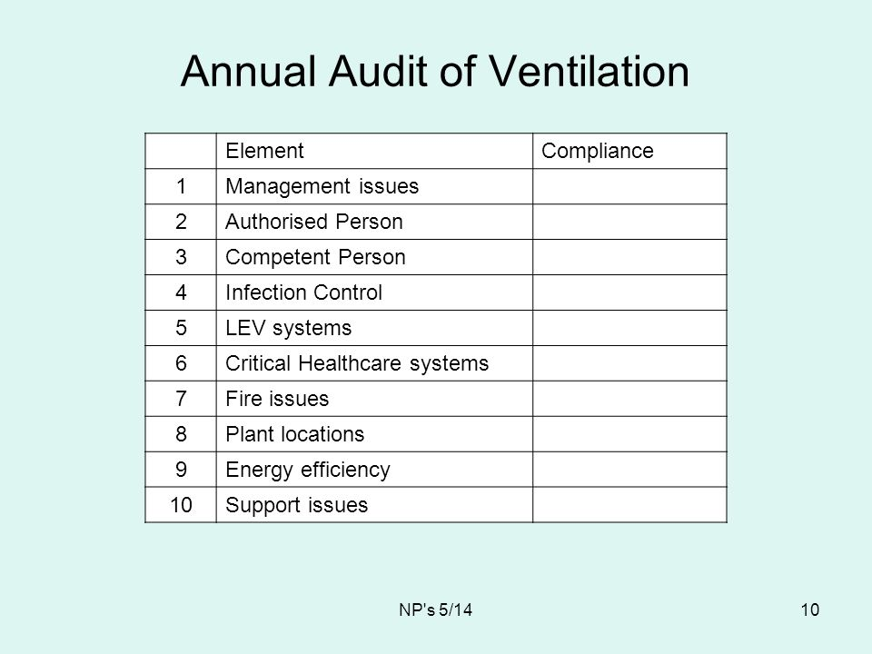 Annual Audit of Ventilation