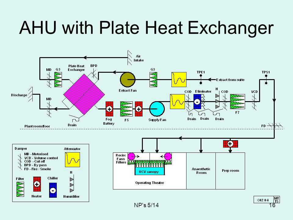 AHU with Plate Heat Exchanger
