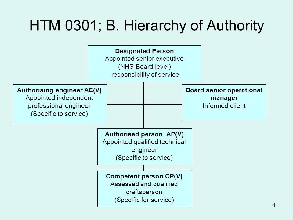 HTM 0301; B. Hierarchy of Authority