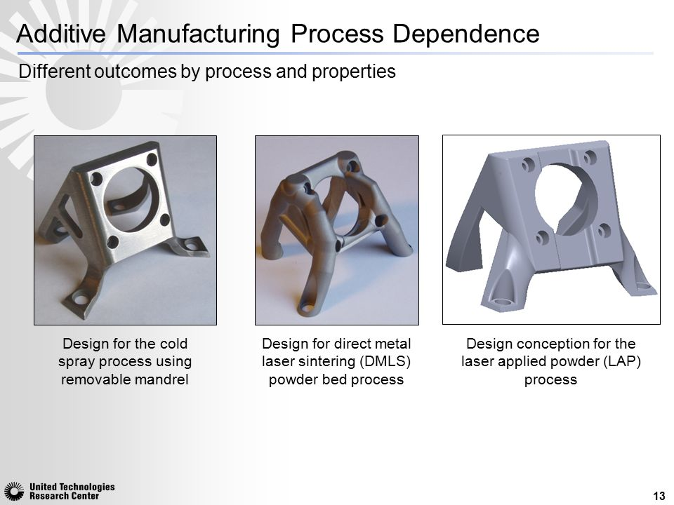 Additive Manufacturing Process Dependence