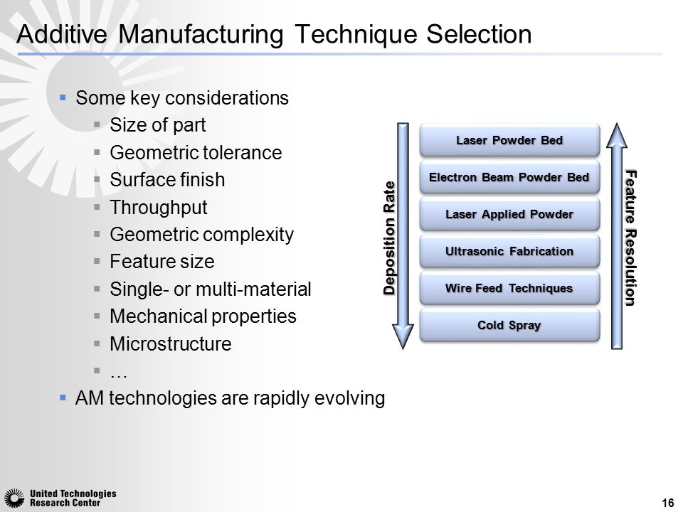 Additive Manufacturing Technique Selection