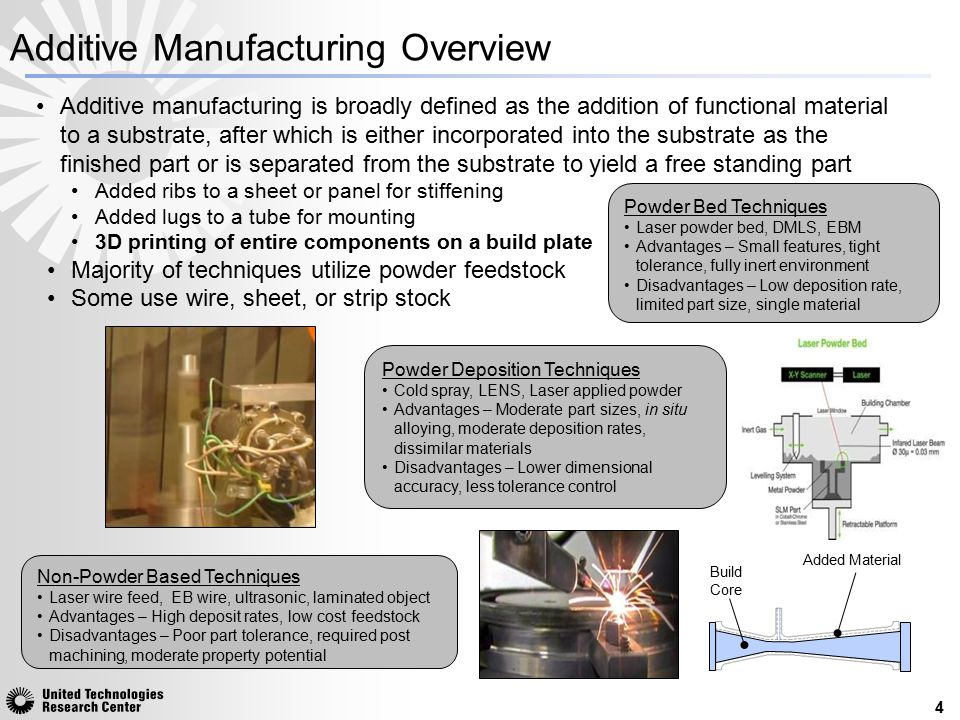 Additive Manufacturing Overview
