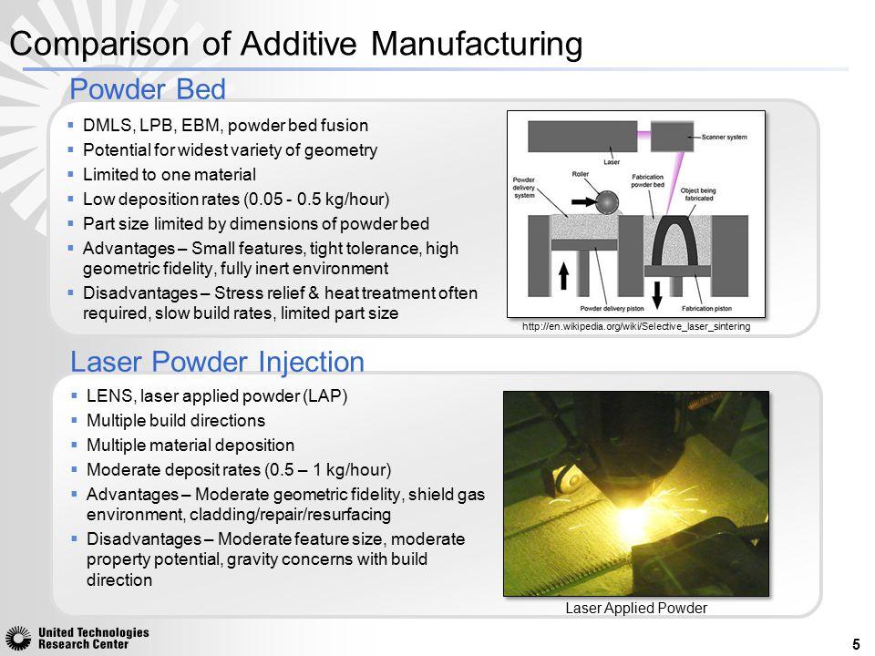 Comparison of Additive Manufacturing