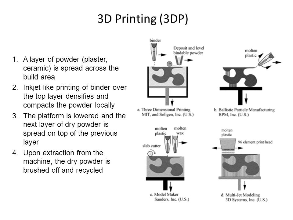 3D Printing (3DP) A layer of powder (plaster, ceramic) is spread across the build area.