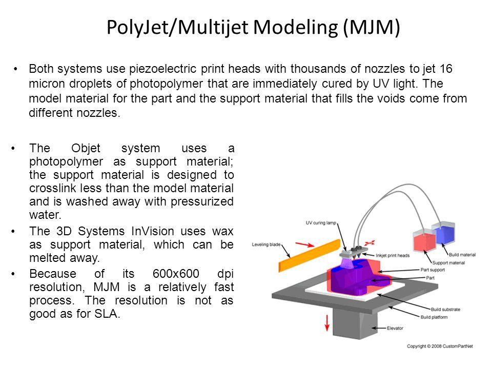 PolyJet/Multijet Modeling (MJM)