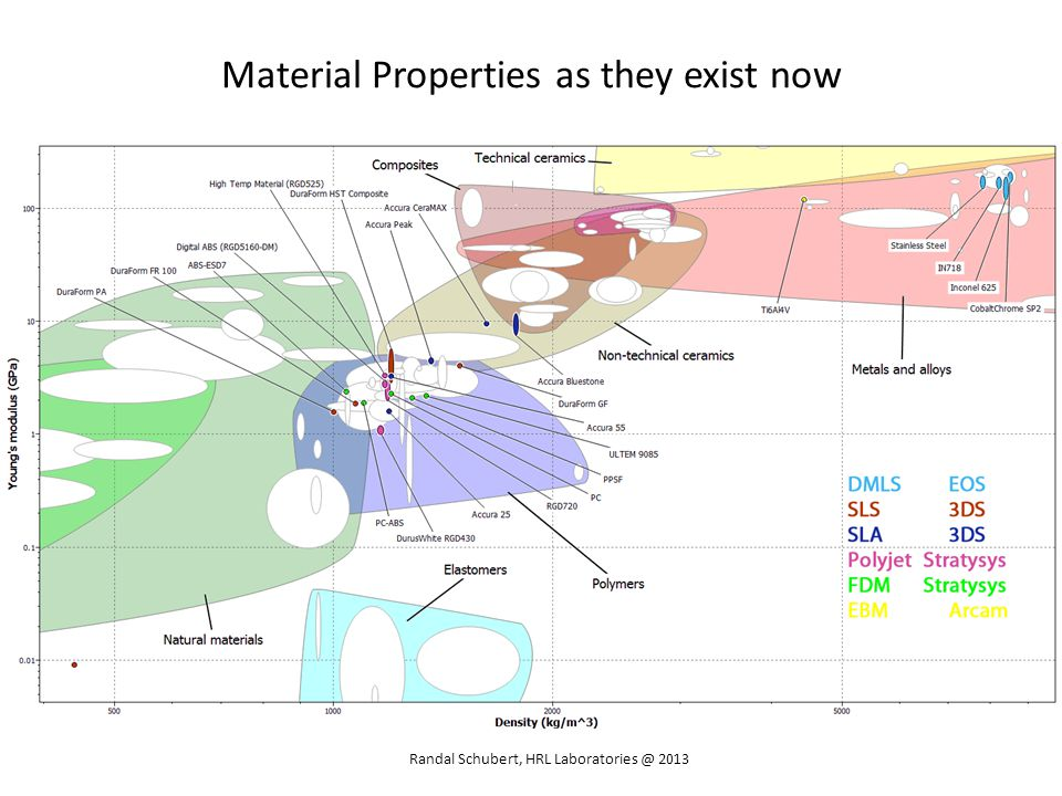 Material Properties as they exist now