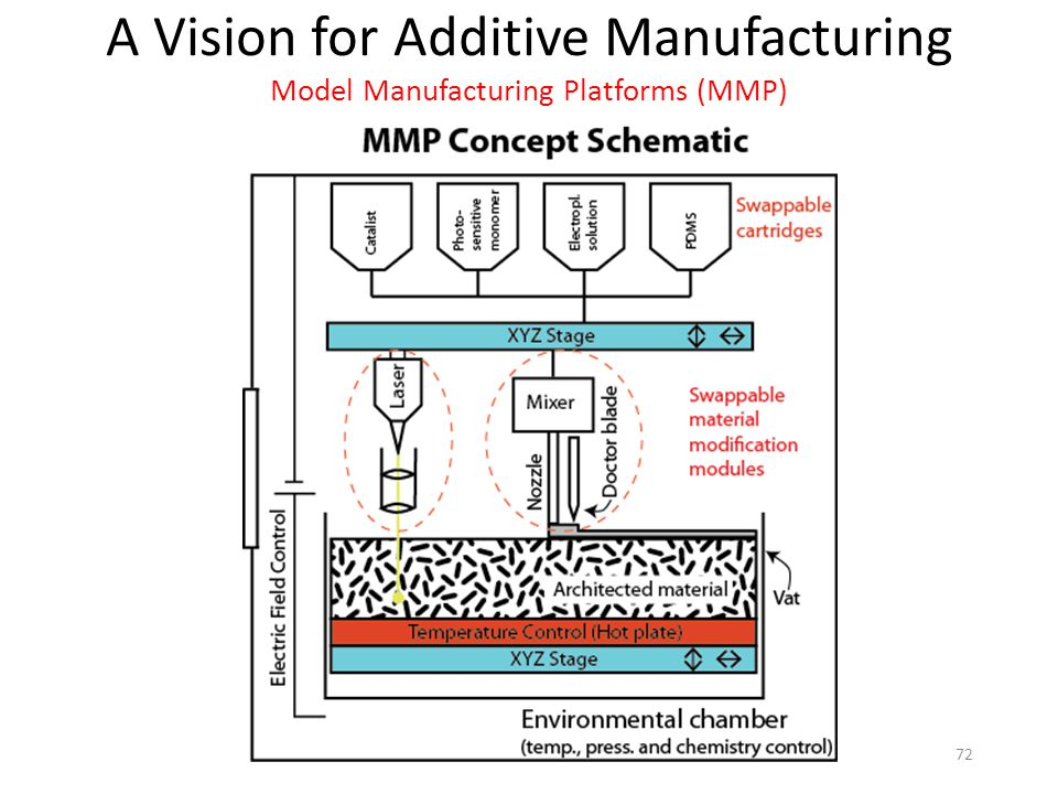 A Vision for Additive Manufacturing Model Manufacturing Platforms (MMP)