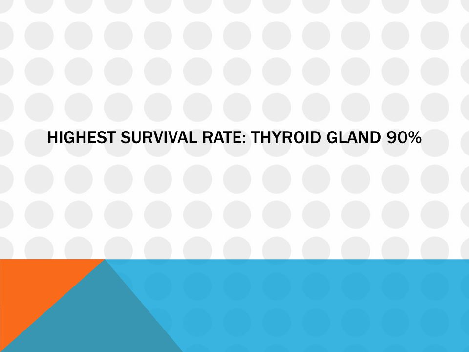 Highest survival rate: THYROID GLAND 90%