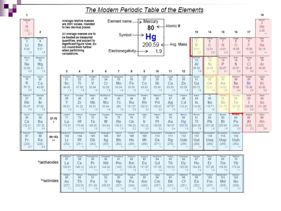 Insert picture of periodic table.