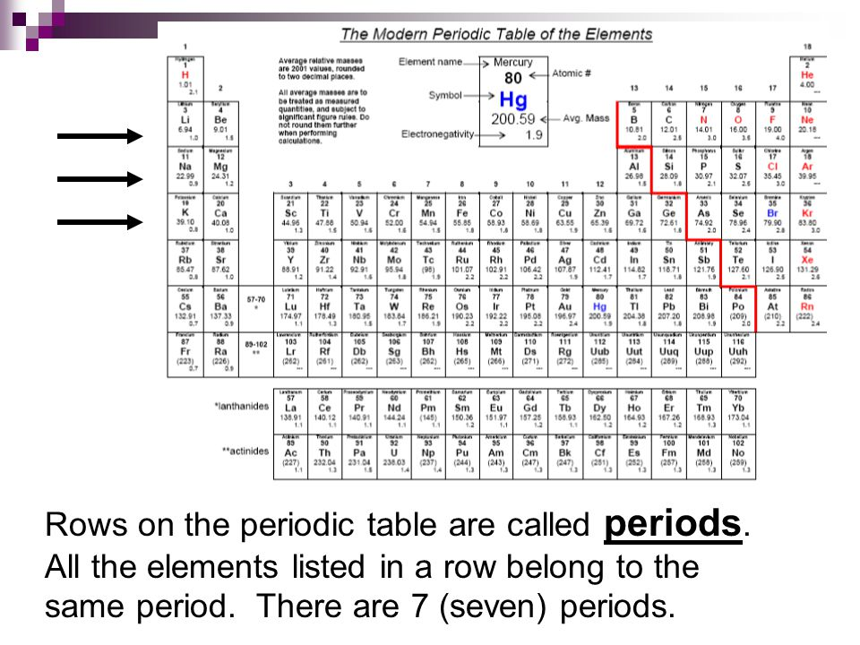 Rows on the periodic table are called periods