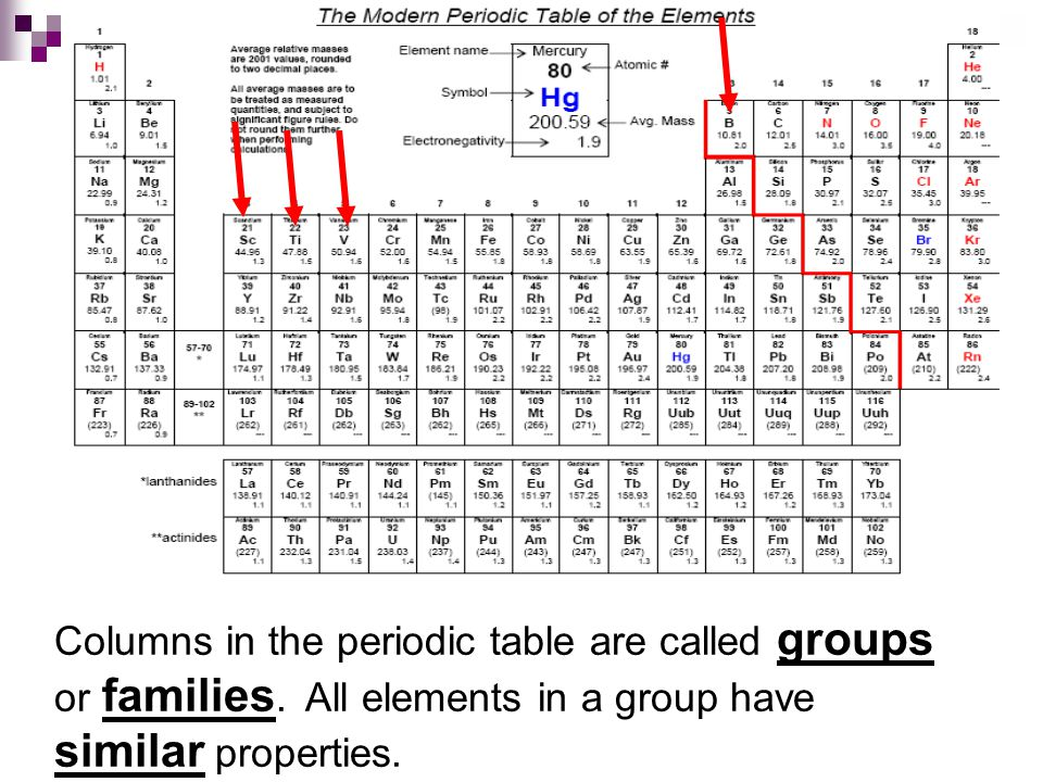 Columns in the periodic table are called groups or families