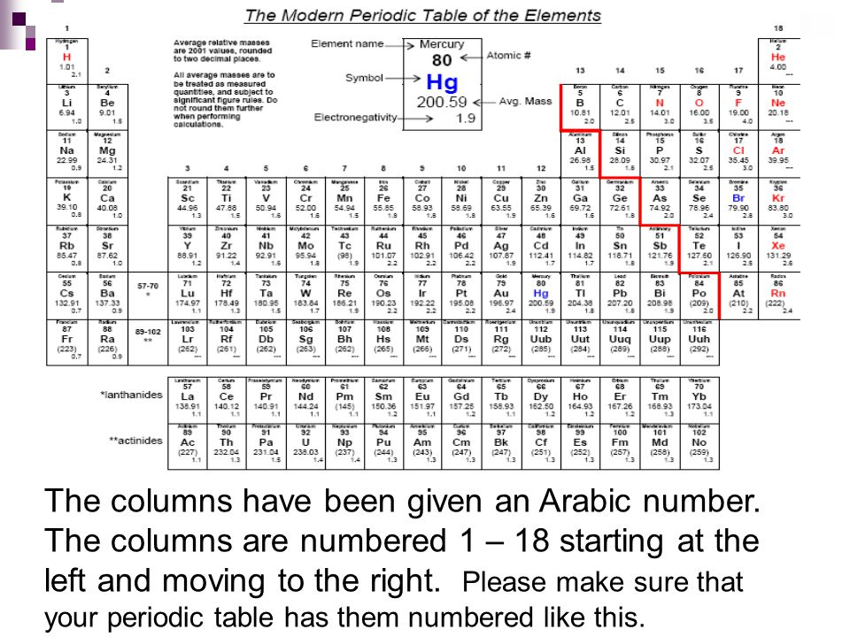 Insert copy of the periodic table.