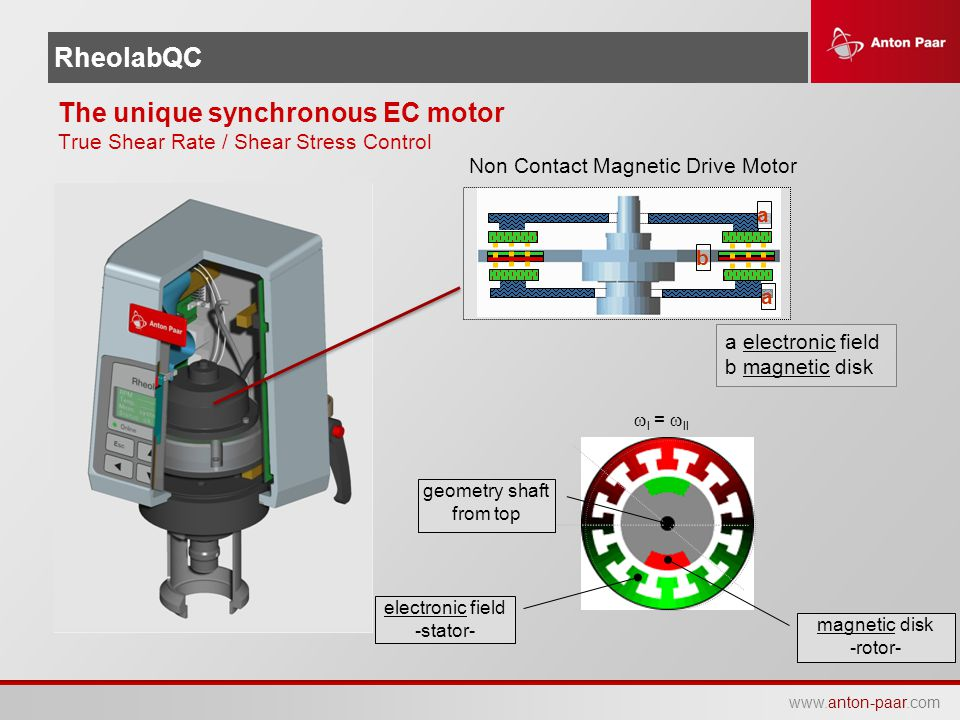 The unique synchronous EC motor True Shear Rate / Shear Stress Control