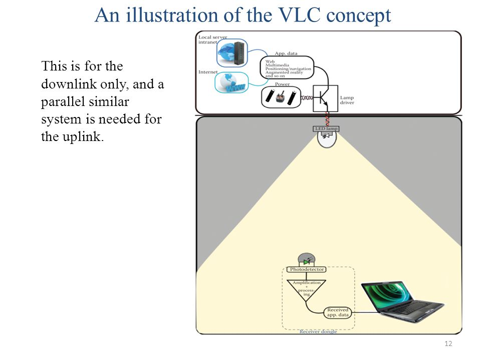 An illustration of the VLC concept