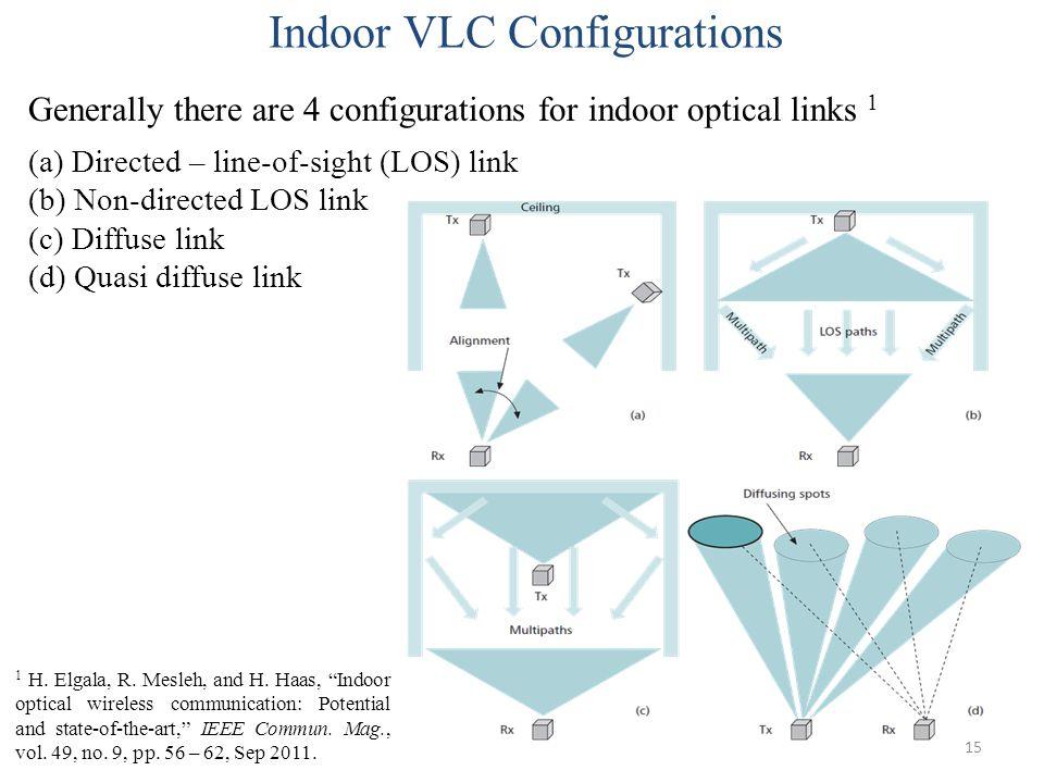 Indoor VLC Configurations