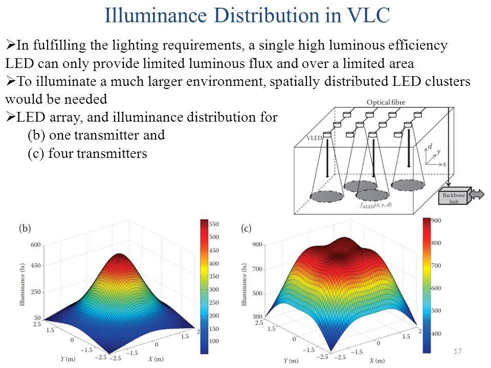 Illuminance Distribution in VLC