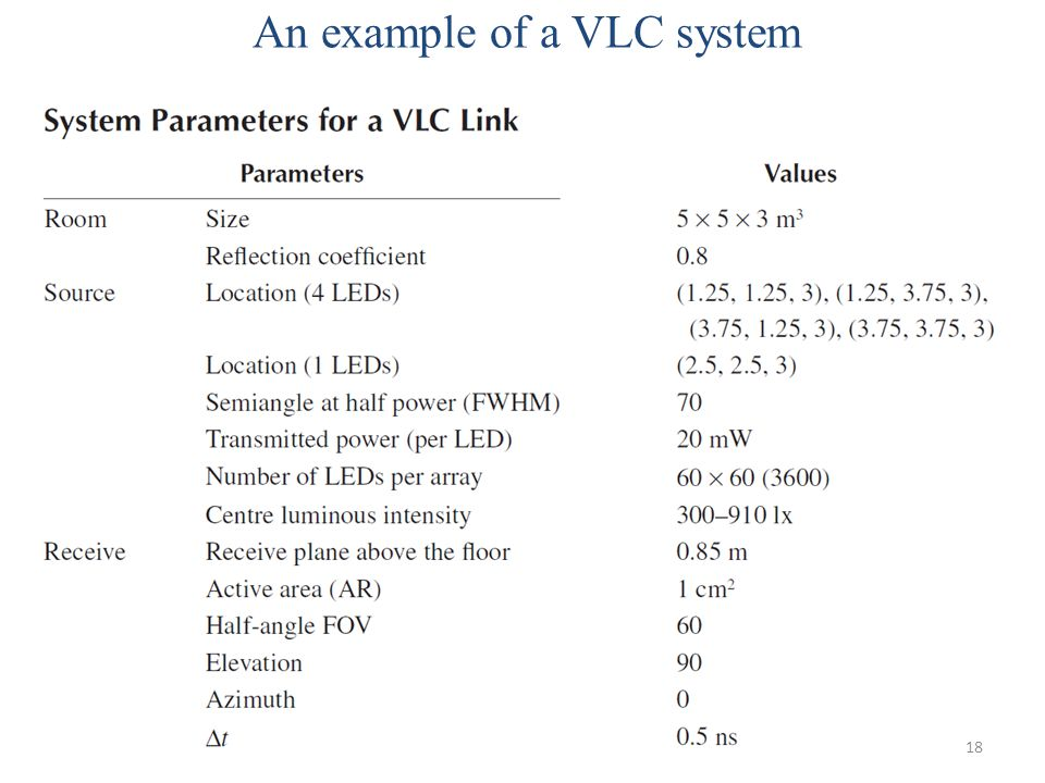 An example of a VLC system