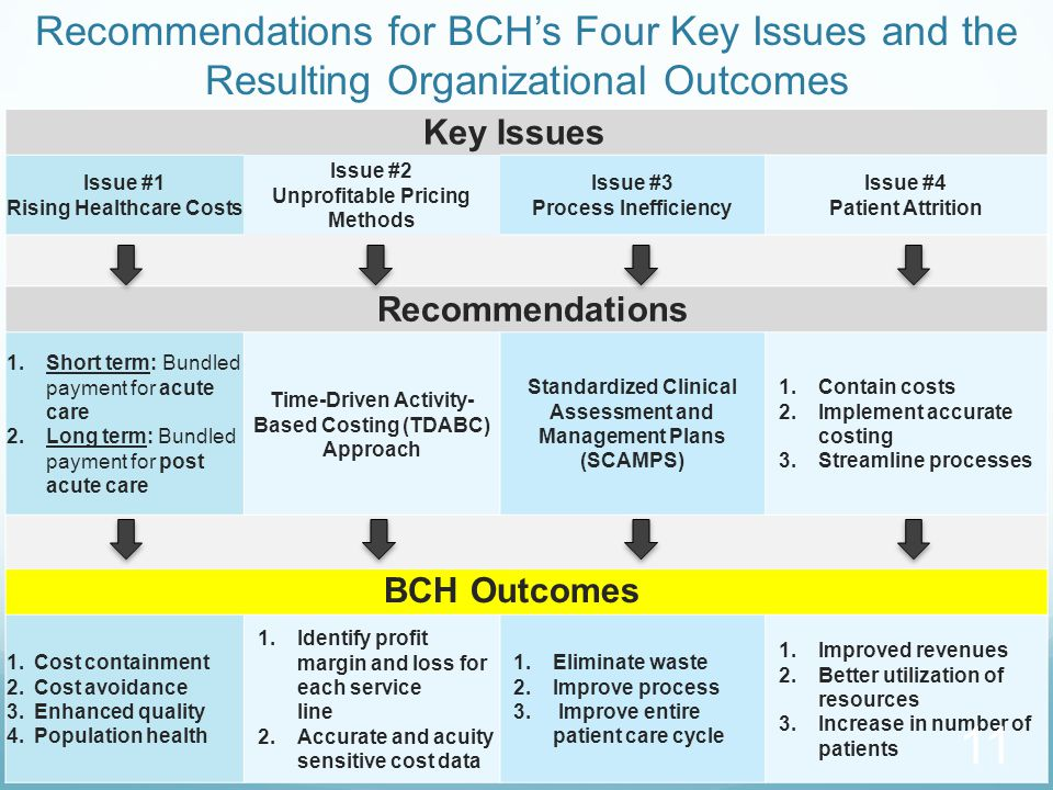 Recommendations for BCH's Four Key Issues and the Resulting Organizational Outcomes