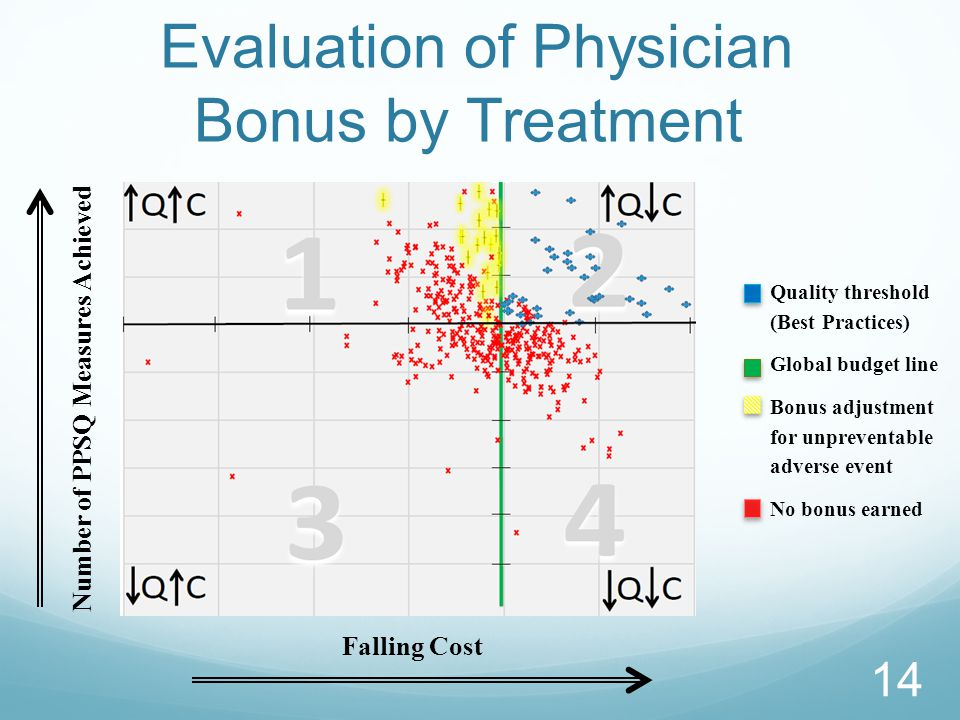 Evaluation of Physician Bonus by Treatment